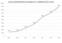 Andalucía, Cataluña y Euskadi líderes en matriculaciones