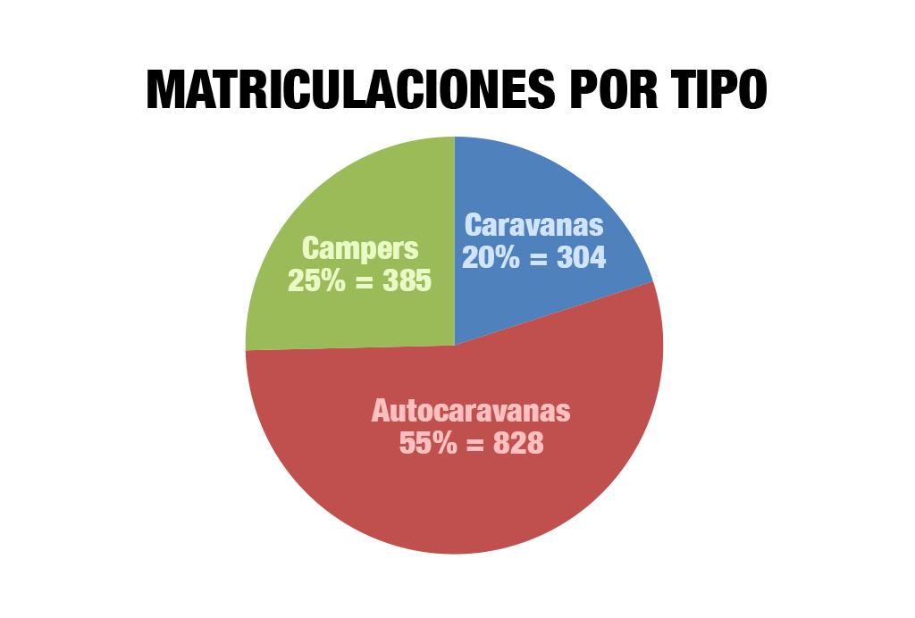 ventas autocaravas campers caravanas